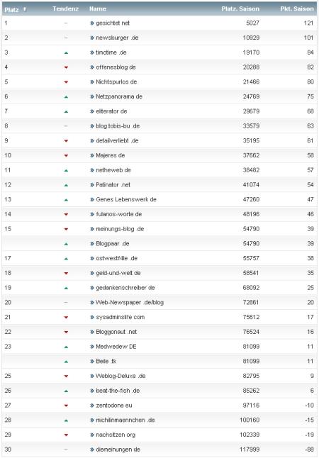 netzliga Saison 2011/12 10.Spieltag