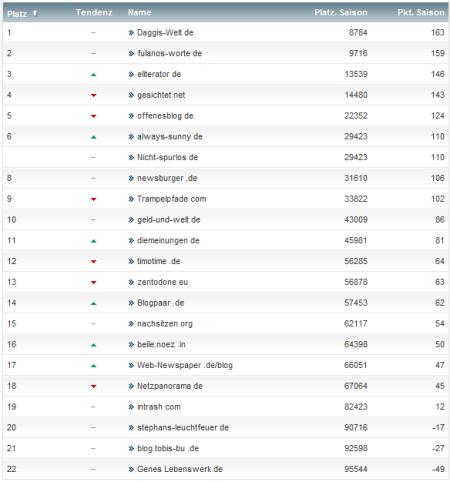 netzliga Saison 2012/13 13.Spieltag
