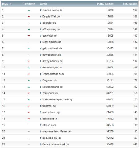 netzliga Saison 2012/13 14.Spieltag
