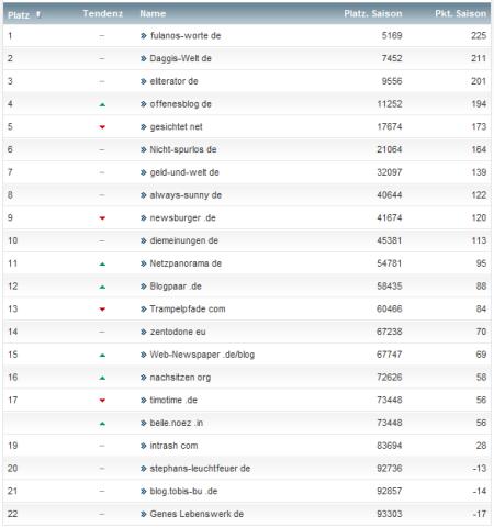 netzliga Saison 2012/13 16.Spieltag