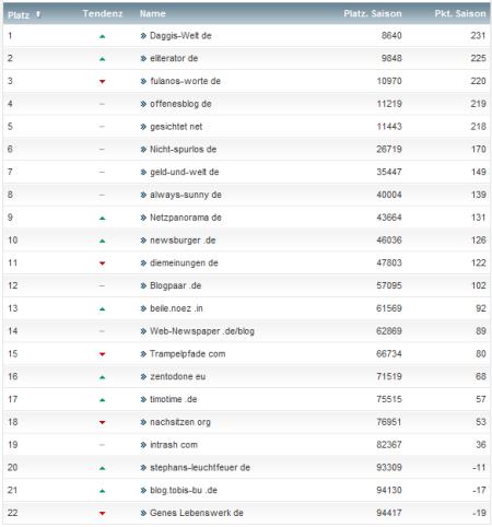 netzliga Saison 2012/13 18.Spieltag