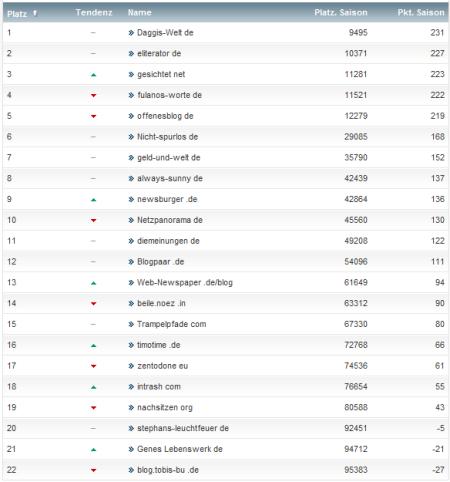 netzliga Saison 2012/13 19.Spieltag