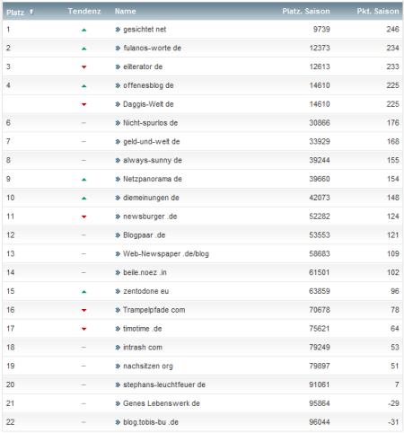 netzliga Saison 2012/13 20.Spieltag