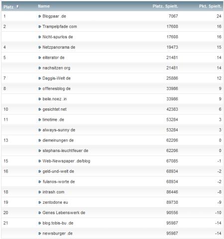 netzliga Saison 2012/13 21.Spieltag