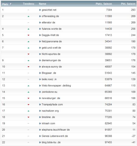 netzliga Saison 2012/13 22.Spieltag