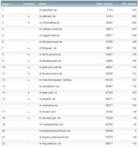 netzliga Saison 2012/13 25.Spieltag