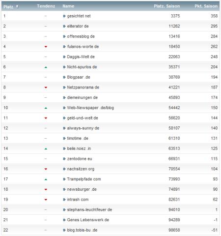netzliga Saison 2012/13 27.Spieltag