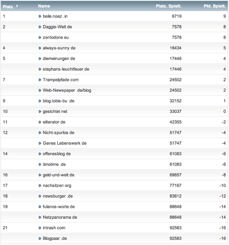 netzliga Saison 2012/13 28.Spieltag