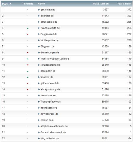netzliga Saison 2012/13 29.Spieltag