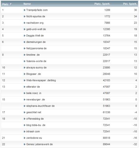 netzliga Saison 2012/13 2.Spieltag