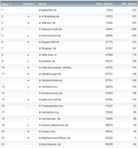 netzliga Saison 2012/13 30.Spieltag