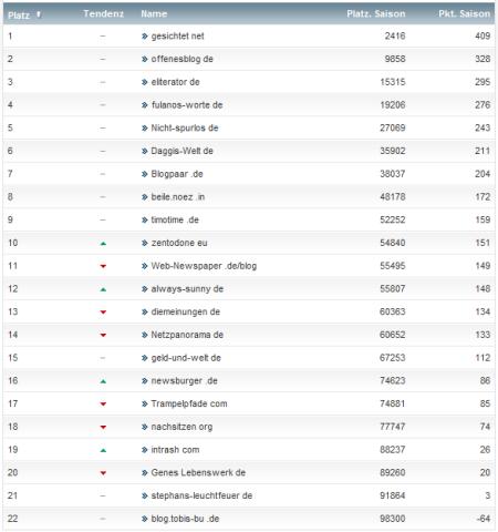 netzliga Saison 2012/13 31.Spieltag