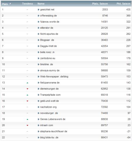 netzliga Saison 2012/13 33.Spieltag