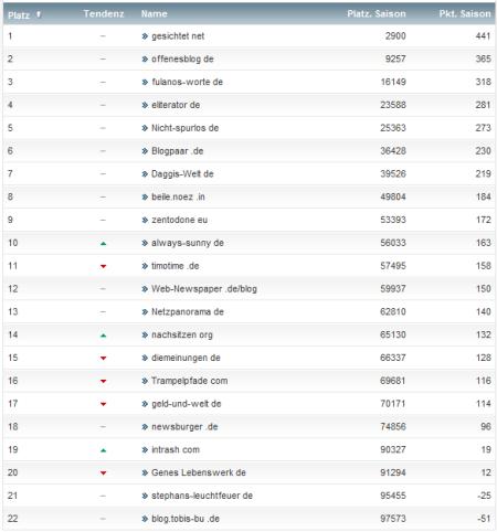 netzliga Saison 2012/13 Abschlusstabelle