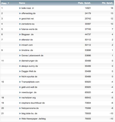 netzliga Saison 2012/13 6.Spieltag