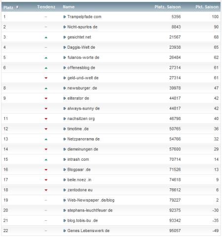 netzliga Saison 2012/13 7.Spieltag