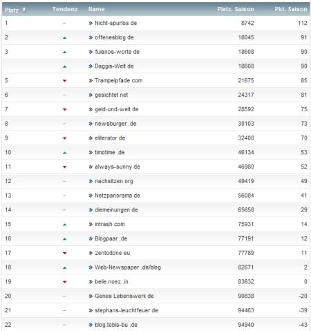 netzliga Saison 2012/13 9.Spieltag