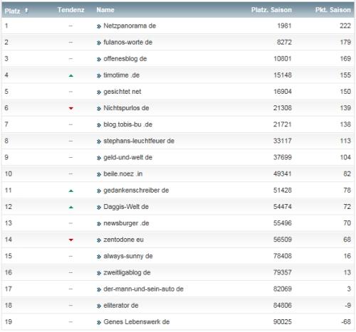 netzliga Saison 2013/14 13.Spieltag