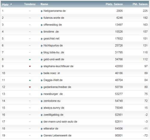 netzliga Saison 2013/14 14.Spieltag