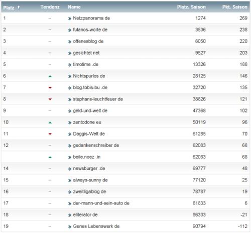 netzliga Saison 2013/14 17.Spieltag