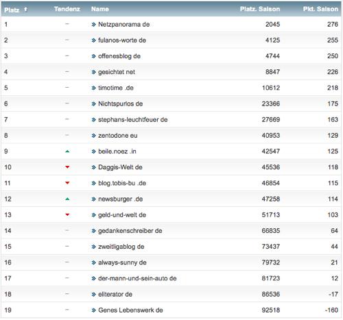 netzliga Saison 2013/14 21.Spieltag