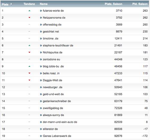netzliga Saison 2013/14 22.Spieltag
