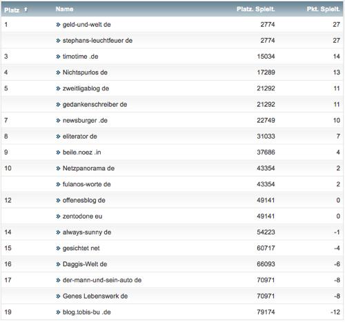 netzliga Saison 2013/14 23.Spieltag