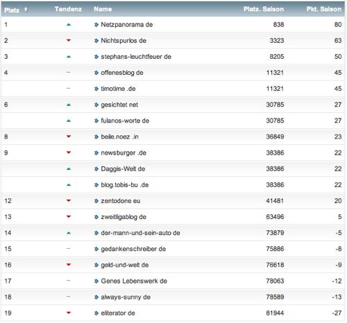 netzliga Saison 2013/14 2.Spieltag