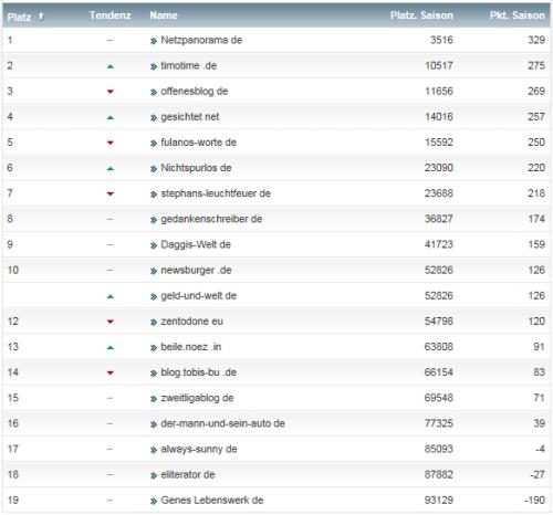 netzliga Saison 2013/14 30.Spieltag