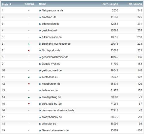 netzliga Saison 2013/14 31.Spieltag