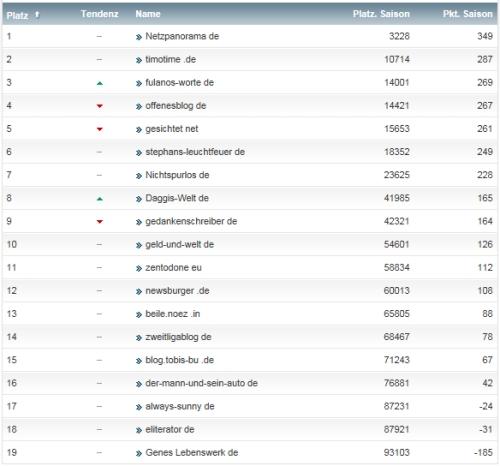 netzliga Saison 2013/14 32.Spieltag