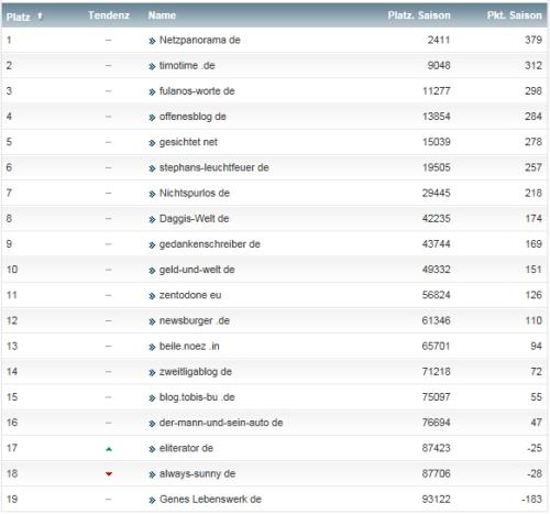 netzliga Saison 2013/14 33.Spieltag