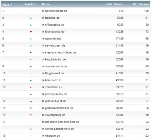 netzliga Saison 2013/14 4.Spieltag