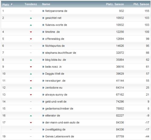 netzliga Saison 2013/14 6.Spieltag
