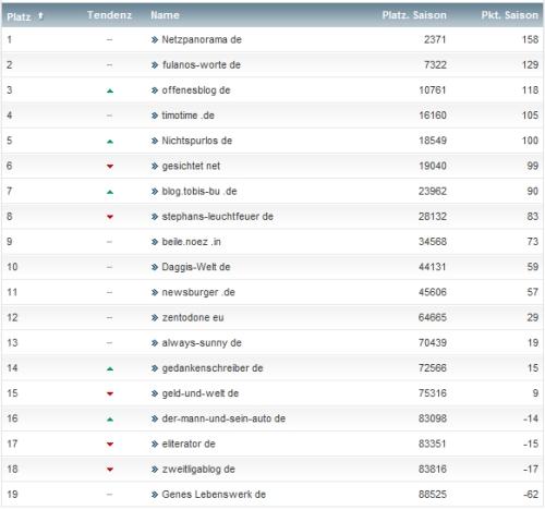 netzliga Saison 2013/14 7.Spieltag