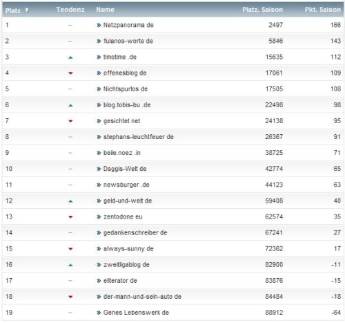 netzliga Saison 2013/14 8.Spieltag