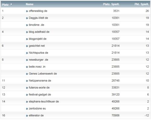 netzliga Saison 2014/15 10.Spieltag