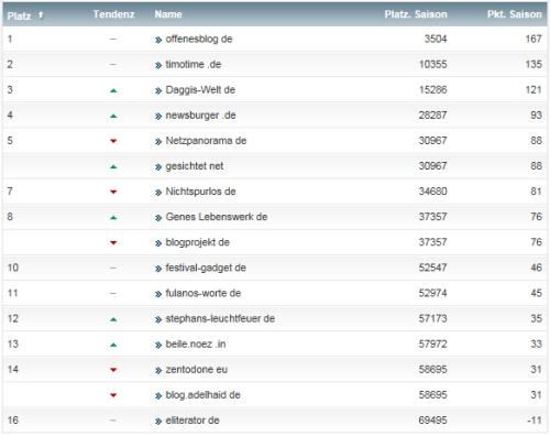 netzliga Saison 2014/15 11.Spieltag
