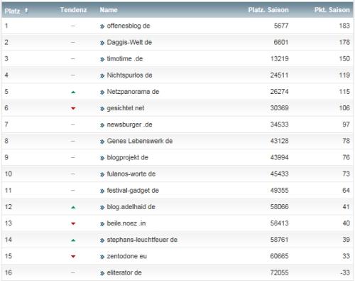 netzliga Saison 2014/15 13.Spieltag