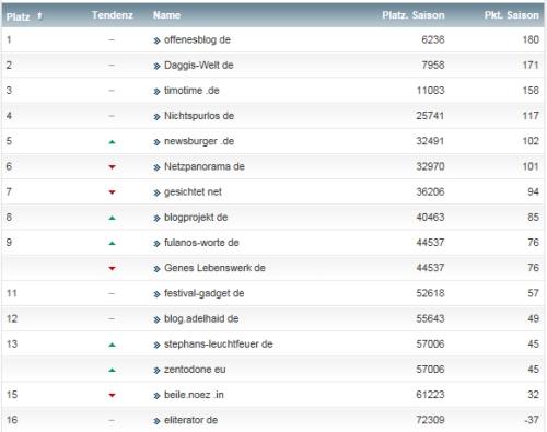 netzliga Saison 2014/15 14.Spieltag