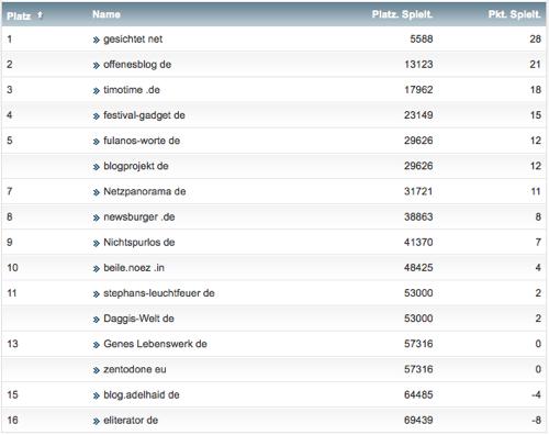 netzliga Saison 2014/15 15.Spieltag