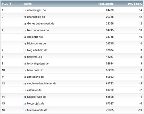 netzliga Saison 2014/15 16.Spieltag