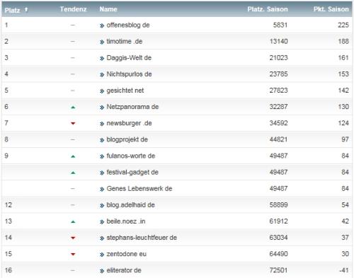 netzliga Saison 2014/15 17.Spieltag