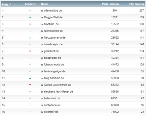 netzliga Saison 2014/15 19.Spieltag