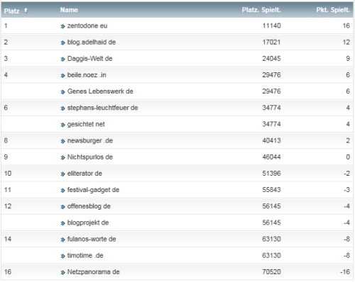 netzliga Saison 2014/15 20.Spieltag