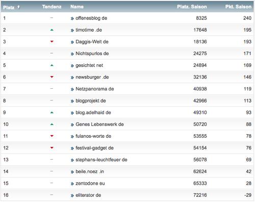 netzliga Saison 2014/15 21.Spieltag