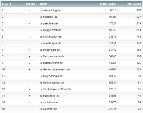 netzliga Saison 2014/15 24.Spieltag