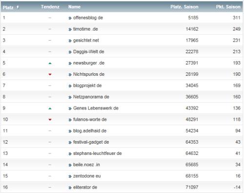 netzliga Saison 2014/15 25.Spieltag