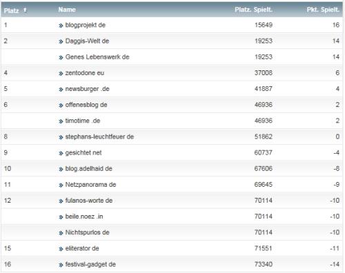 netzliga Saison 2014/15 26.Spieltag