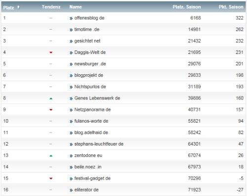 netzliga Saison 2014/15 27.Spieltag
